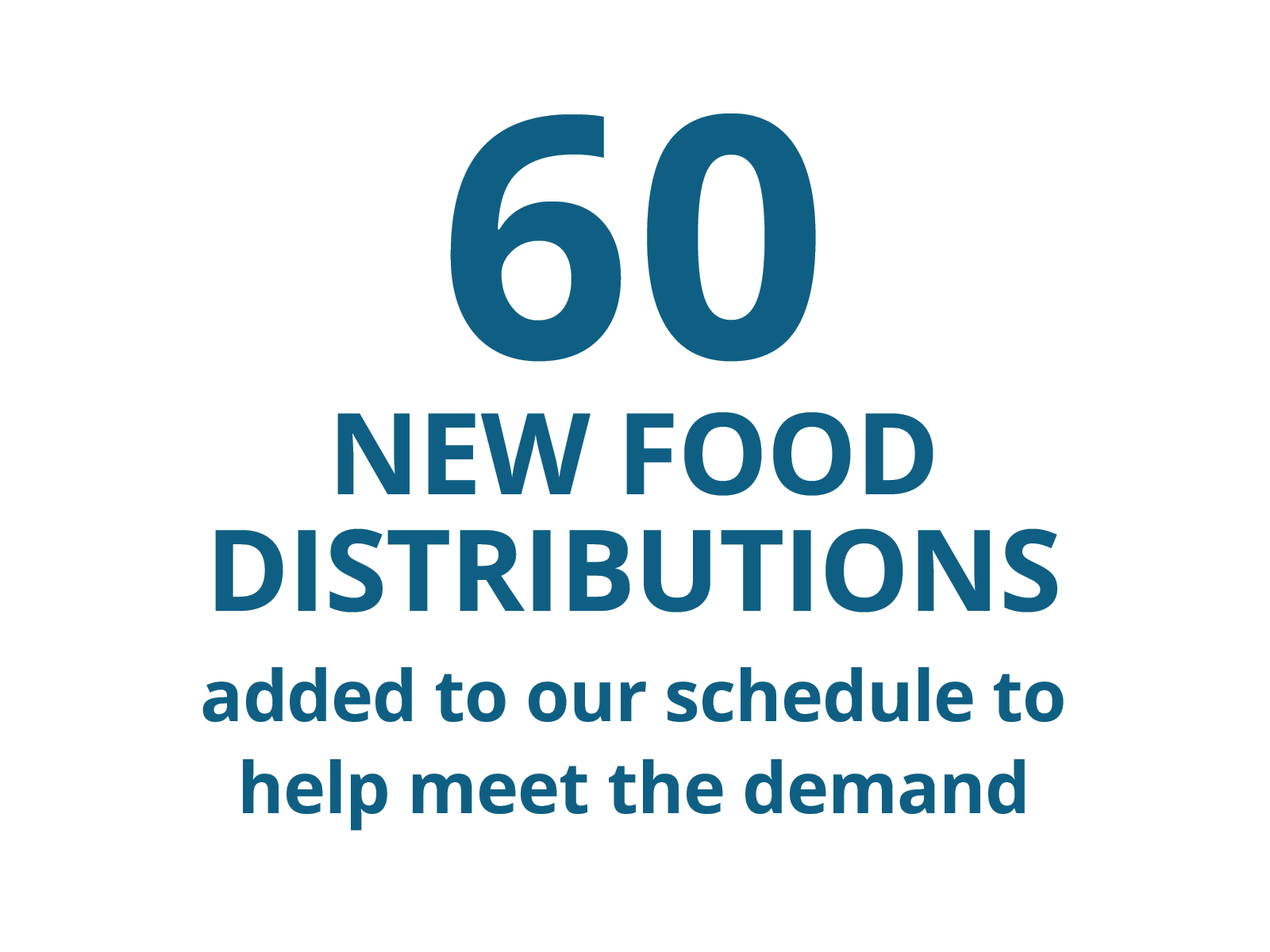 60 new food distributions aded to our schedule to help meet the demand