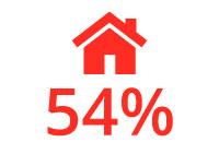 54 percent