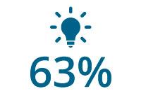 63 percent