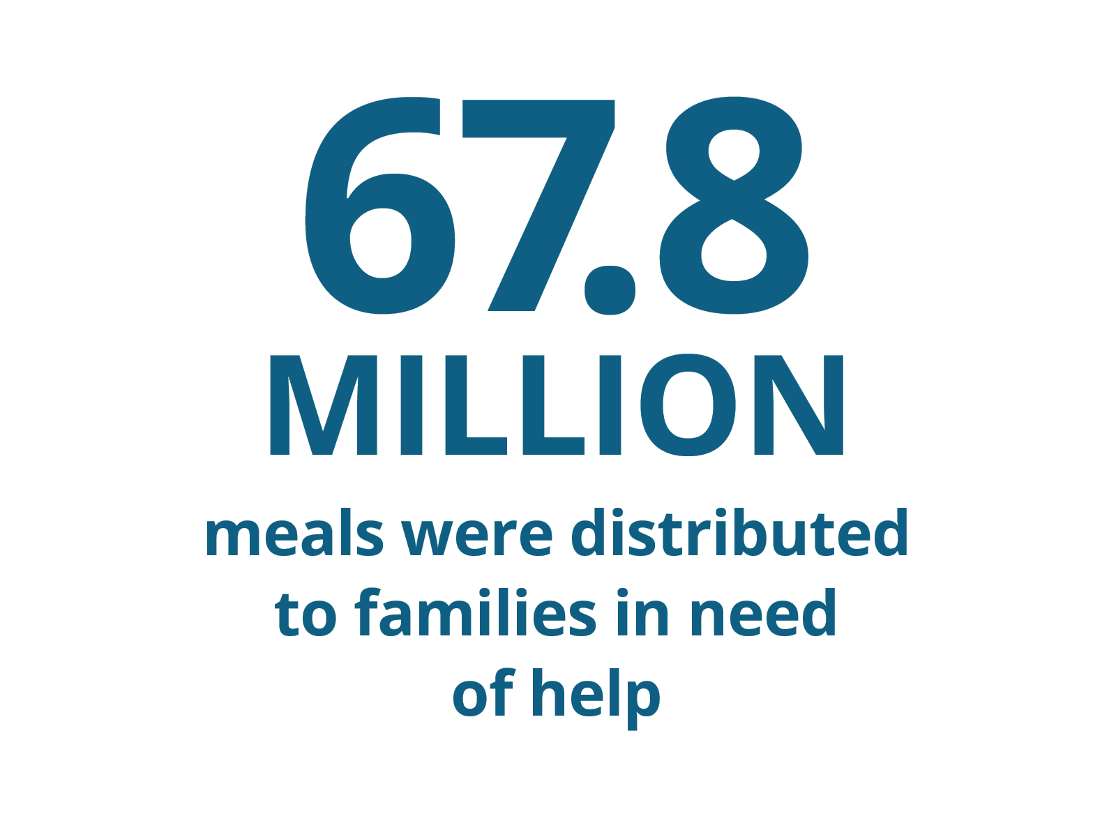67.8 million meals were distributed to families in need of help